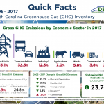 NC Greenhouse Gas Inventory Available