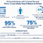 SHRM Challenges American Companies to Hire Qualified Individuals with Criminal Backgrounds