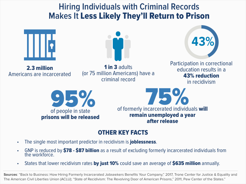 How to Determine Whether to Hire a Convicted Felon